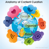 10 Reasons Why Content Curation Matters For Your Business