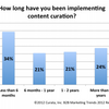 9 Amazing Content Curation Resources | Heidi Cohen