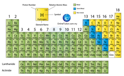In modern periodic table, the elements are arranged in ascending order