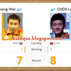 Live Astro Lee Chong Wei vs Chen Long Final Badminton All England 9 Mac 2014         |          Kafe Que vs Mamak Stall