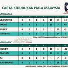 Carta Kedudukan Akhir Kumpulan A Dan C Piala Malaysia 2014
