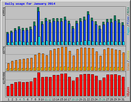 Usage Statistics for az lib ru - January 2014