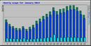 Usage Statistics for az lib ru - January 2014