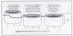 Gambar 2. jogangan buis beton untuk pengumpulan sampah dan peresapan