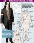Michael Jackson: Post mortem reveals 13 puncture marks on his body