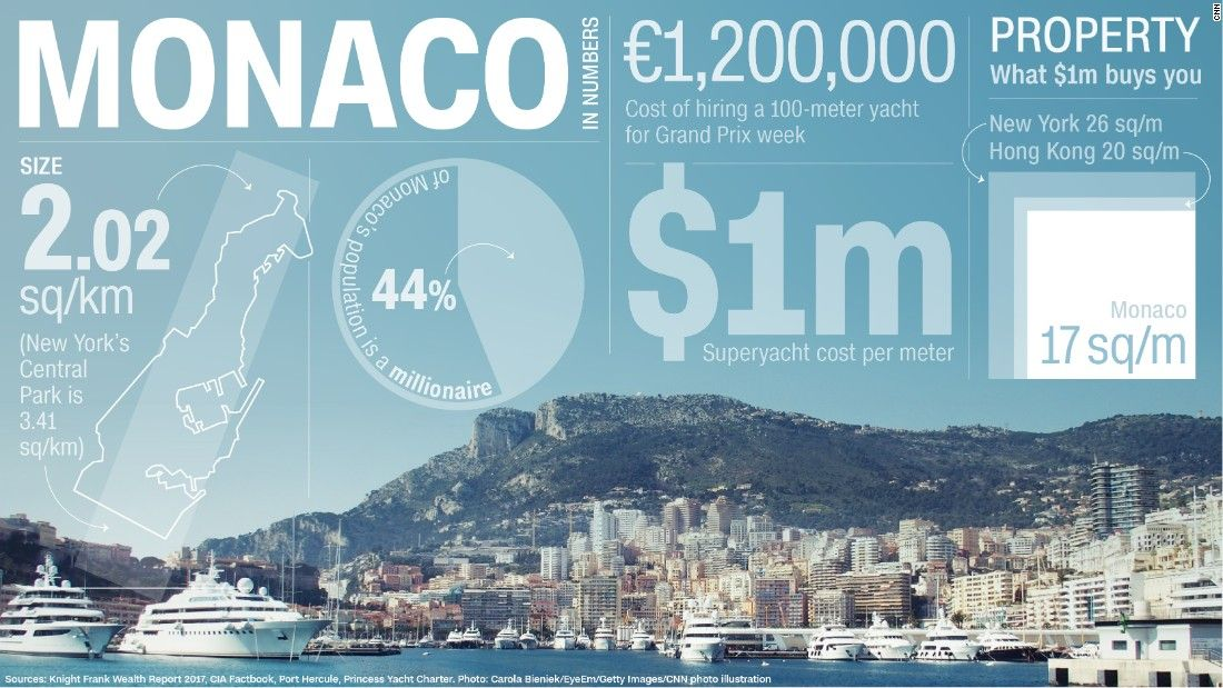 Monaco: Splashing the cash on the French Riviera