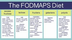 There are five categories of food that contain FODMAPs: