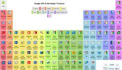 The Periodic Table of Google API's and Products