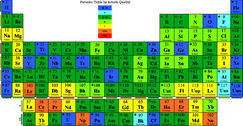 File:Periodic Table by Quality PNG