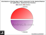ratings (with comment) for Animated Sex Position on the Android Market