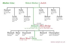This page shows the Mather line in my family.