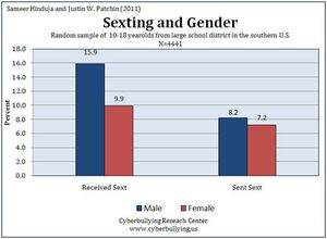 Sexting Reand Gender Differences | Cyberbullying Re