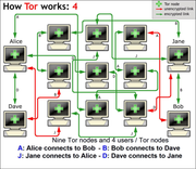 Figure 7: How Tor works (4)  Alice as a Tor node