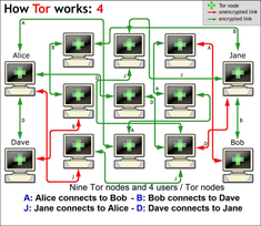 TOR: The Onion Router (in Society > Privacy > Remailers @ iusmentis