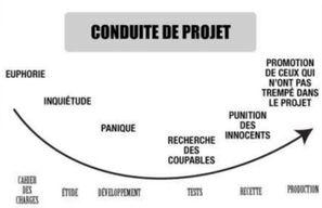 La conduite de projet en une image