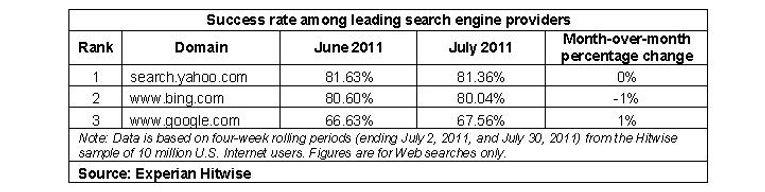 Bing, plus efficace que Google?