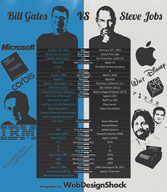 Infographie - Bill Gates vs Steve Jobs