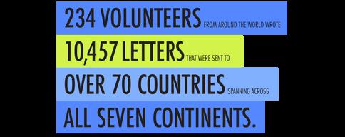 Faîtes écrire vos cartes postales par mail