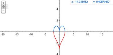 Google - Une formule pour dessiner l'amour ?