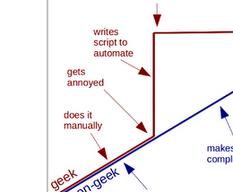 Les taches répétitives chez les Geeks et non-Geeks