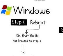 Infographie - Réparer un ordi sous windows, mac OS, ou linux