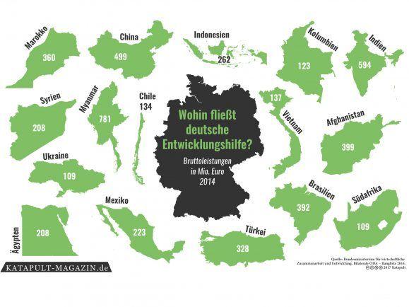Deutsche Entwicklungshilfe – die Karte der Woche vom Katapult Magazin.