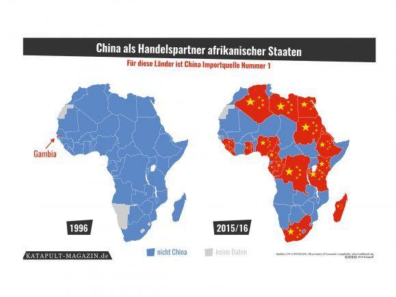 Afrikanische Importe