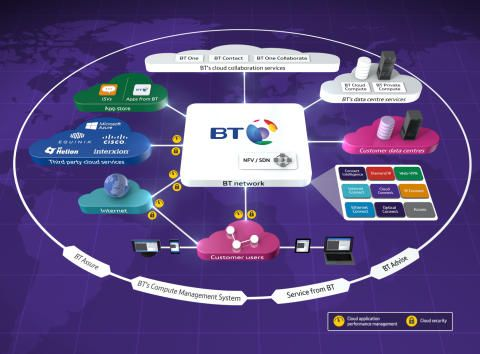 BT accelerates 'cloud of clouds' with new hosted Riverbed Service
