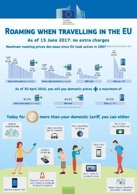 Infographics Roaming