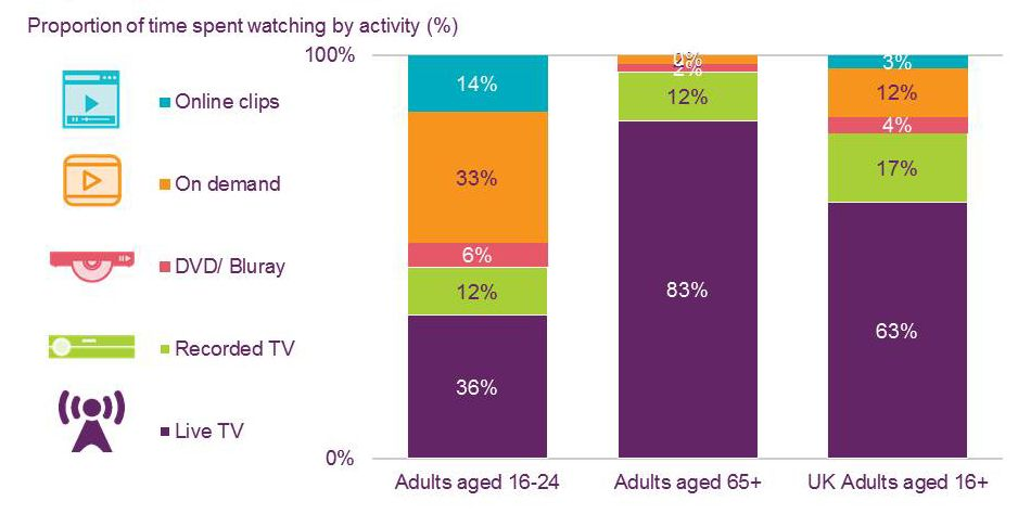 Chart-time spent watching by activity