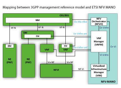 3gpp NFV story