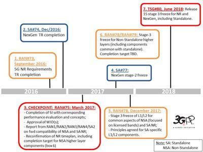 NR NG timeline400px