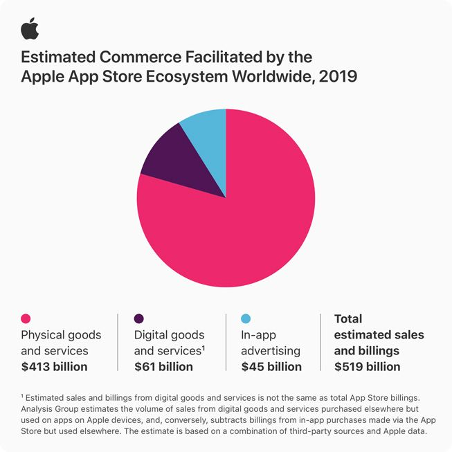 Pie chart showing App Store ecosystem billings and sales for 2019.