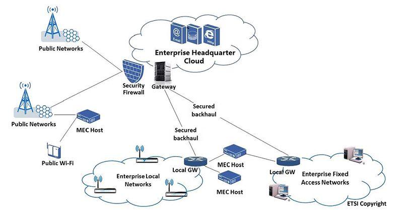 Image showing MEC deployment across different enterprise networks