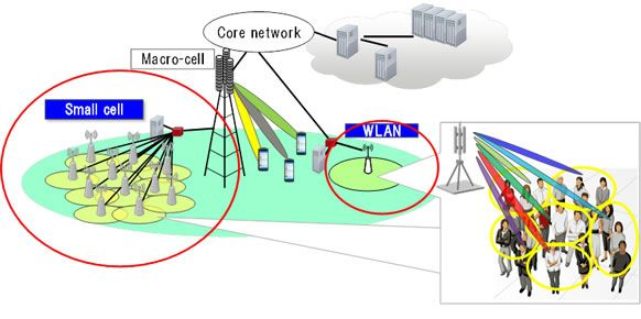 Figure 1. Anticipated network configuration for 5G and wireless LAN