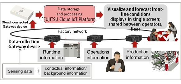 Image of field trial for factory data aggregation and management