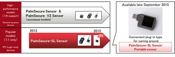 Figure 1: Fujitsu's lineup of contactless palm vein authentication sensors