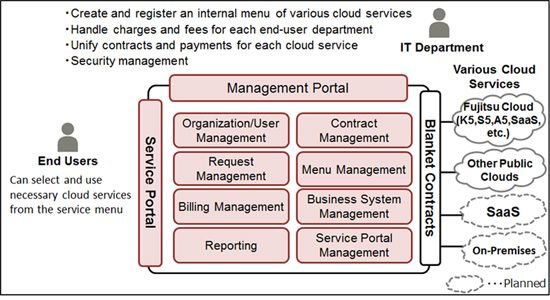 FUJITSU Cloud Services Management and FUJITSU Software Cloud Services Management