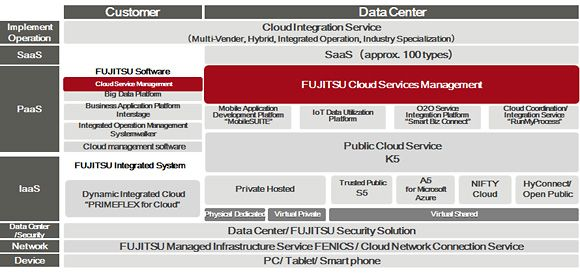FUJITSU Cloud Initiative