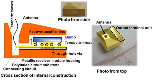 Figure 3: The terahertz-band high-sensitivity receiver and a cross section of its construction (cross section of receiver-amplifier chip mounting)