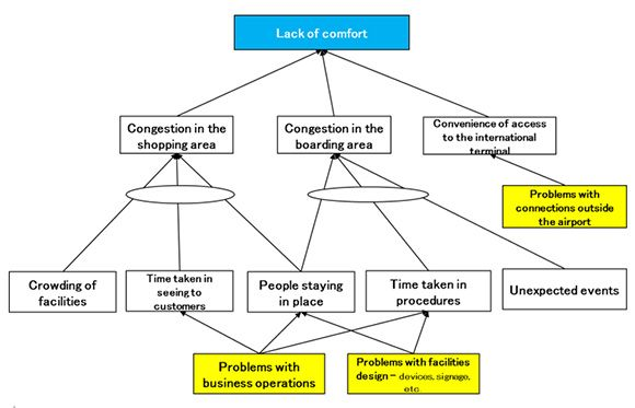 Figure 2: Structure of problems leading to passenger discomfort