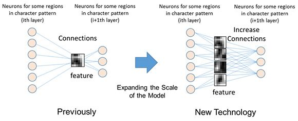 Figure 2: Expanding the scale of the connections in the hierarchical model to extract more features