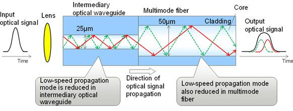 Figure 2: How an intermediary optical waveguide reduces modal dispersion