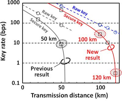 Figure 1. QKD Results