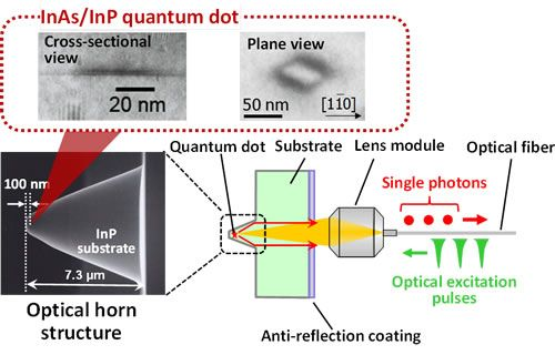 Figure 2. Electron microscope image of the optical horn structure with InAs quantum dot, and a schematic diagram of single-photon generation by optical excitation