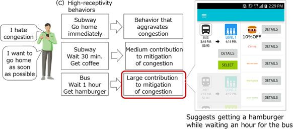 Figure 2: Suggesting behaviors linked to relieving congestion