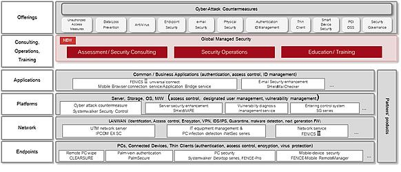 FUJITSU Security Initiative
