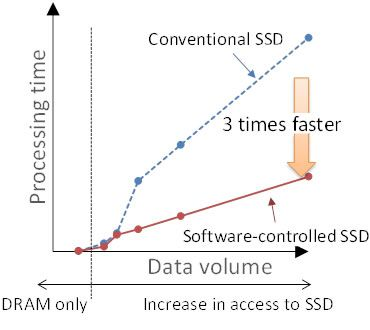 Figure 3. Accelerating the speed of an in-memory database