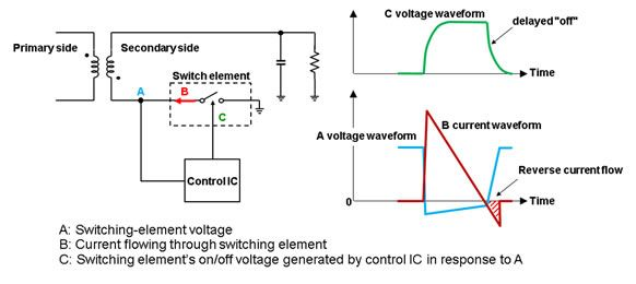 Figure 3: Changes in voltage and current in circuitry surrounding secondary-side switching element (conventional technology)