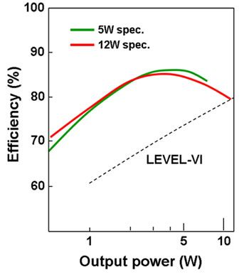 Figure 5: Power output and efficiency of the new AC adapter